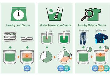 Cài đặt nhiệt độ và chất tẩy rửa